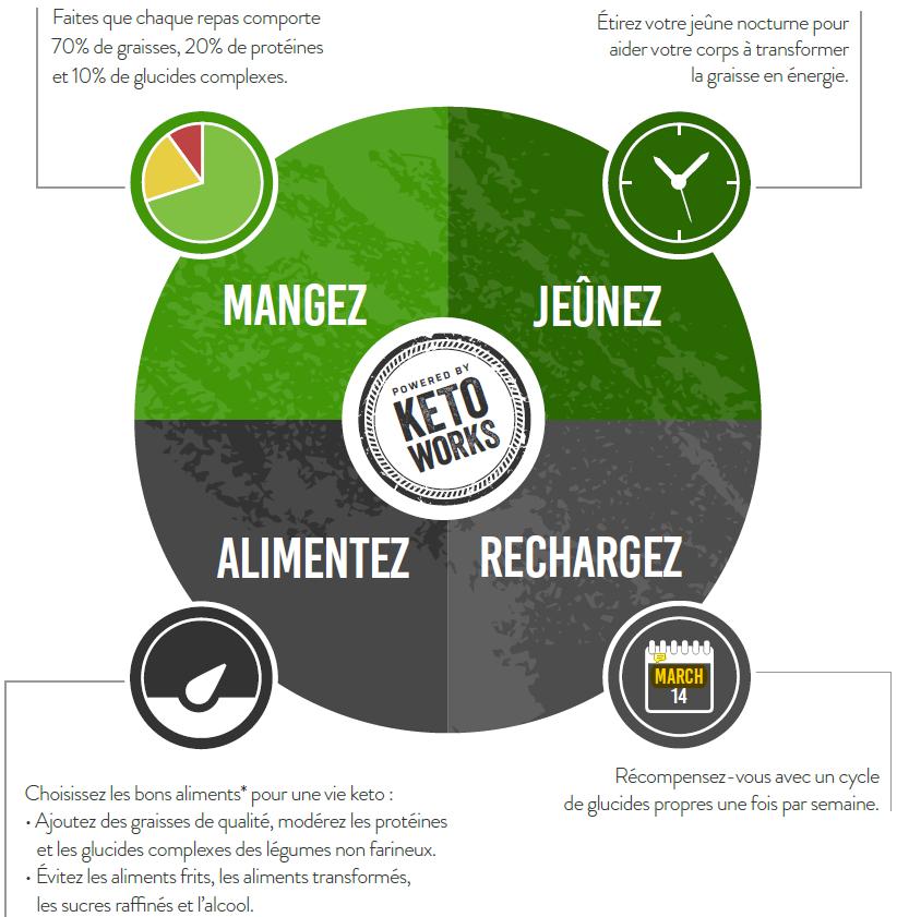 Les 4 éléments clés d'une diète cétogène keto (régime cétogène ou régime keto)