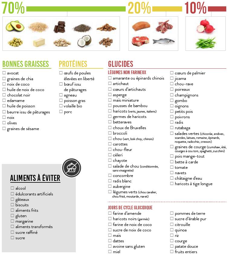 liste-alimentaire-diete-cetogene-keto