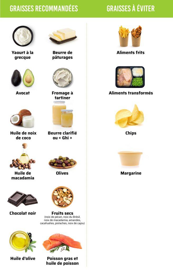 bonnes-mauvaises-graisses-keto-cetogene