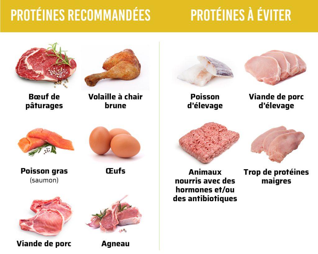 bonnes-mauvaises-proteines-keto-cetogene