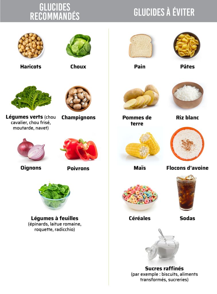 bons-mauvais-glucides-keto-cetogene