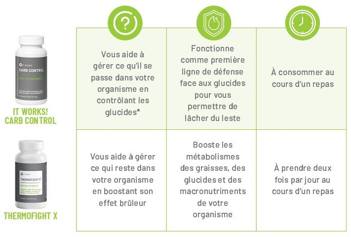 différences entre carb control it works et thermofight it works